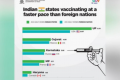 Top 5 Indian States – Swift Covid Vaccine - Sakshi Post