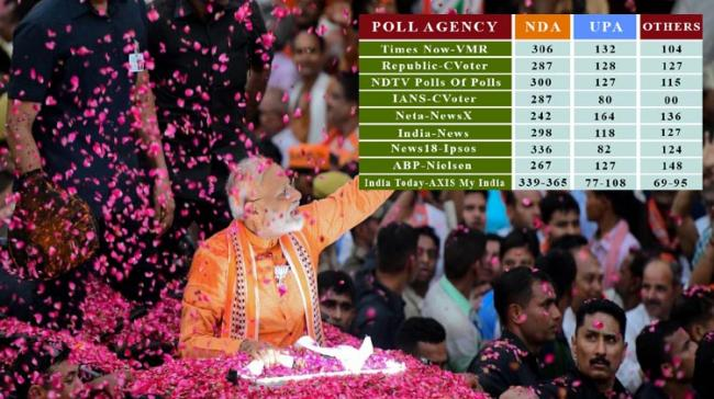 Exit polls prediction shows BJP will come back - Sakshi Post