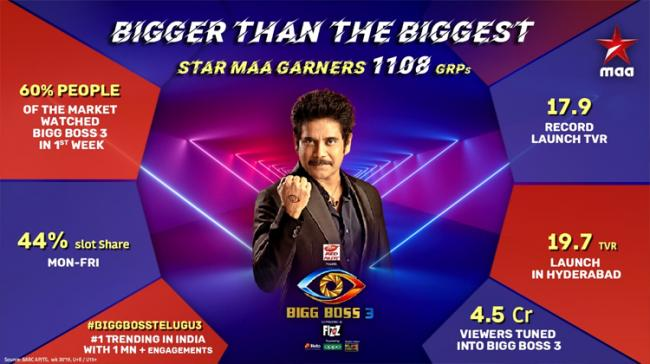Bigg Boss Telugu 3 has seen a sharp rise in its TRP ratings. The biggest reality show in Telugu - Sakshi Post