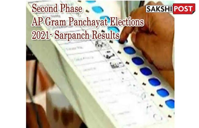 Also Read: Complete List of Sarpanches Who Won In The Second Phase of AP Panchayat Elections 2021 - Sakshi Post